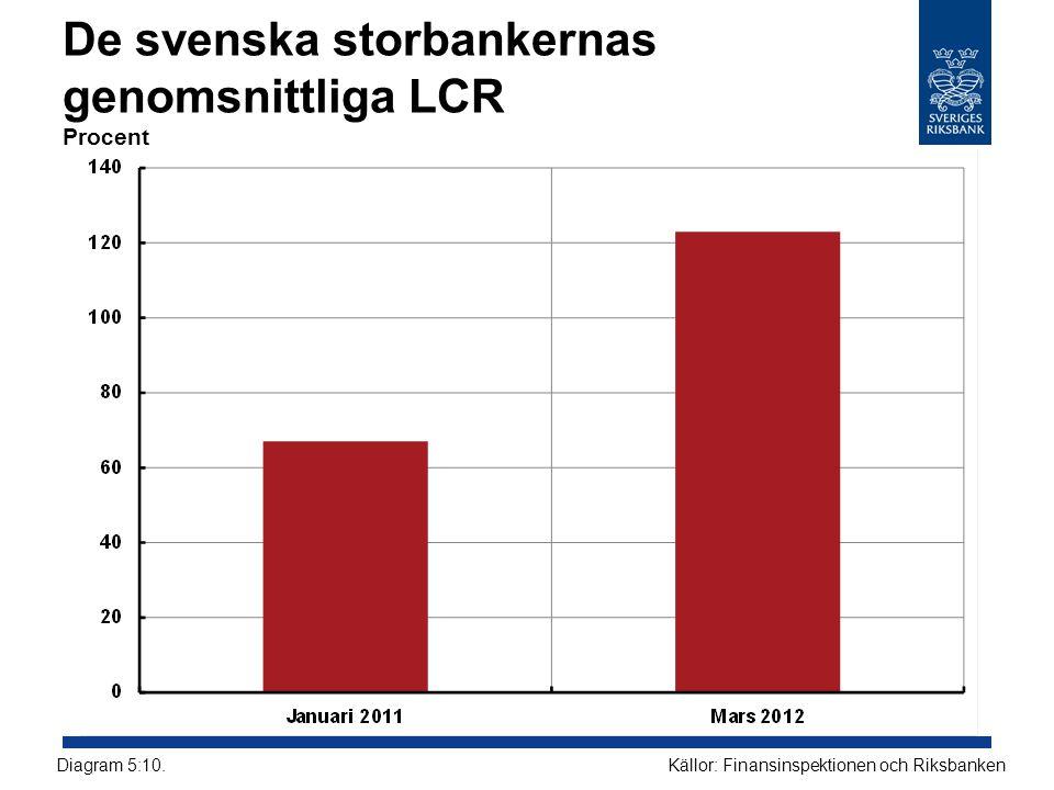 De svenska storbankernas genomsnittliga LCR Procent Källor: Finansinspektionen och RiksbankenDiagram 5:10.