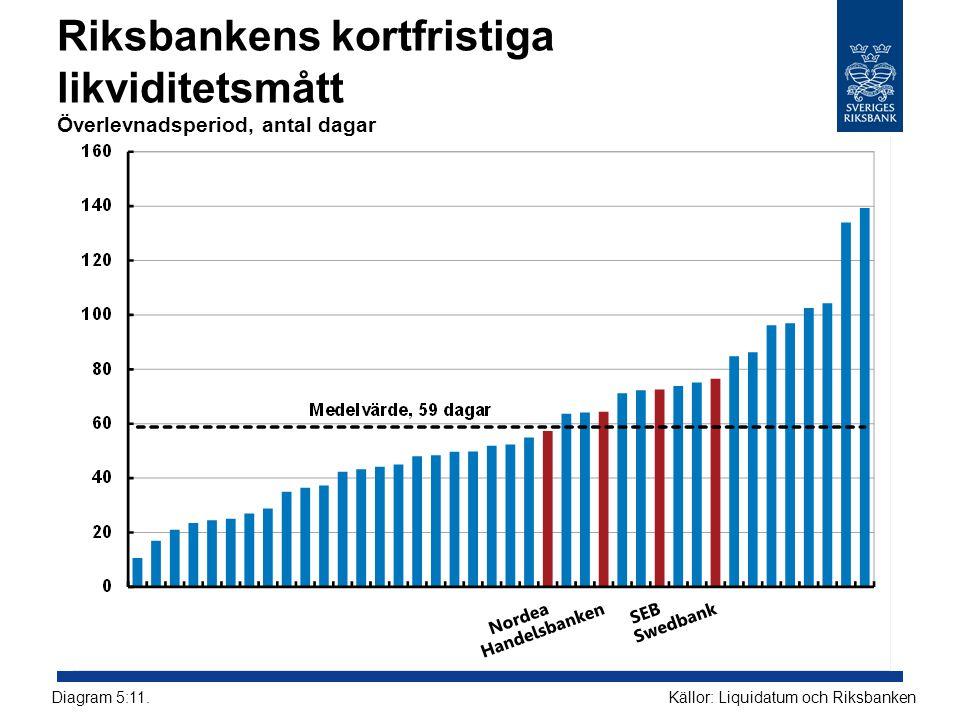 Riksbankens kortfristiga likviditetsmått Överlevnadsperiod, antal dagar Källor: Liquidatum och RiksbankenDiagram 5:11.
