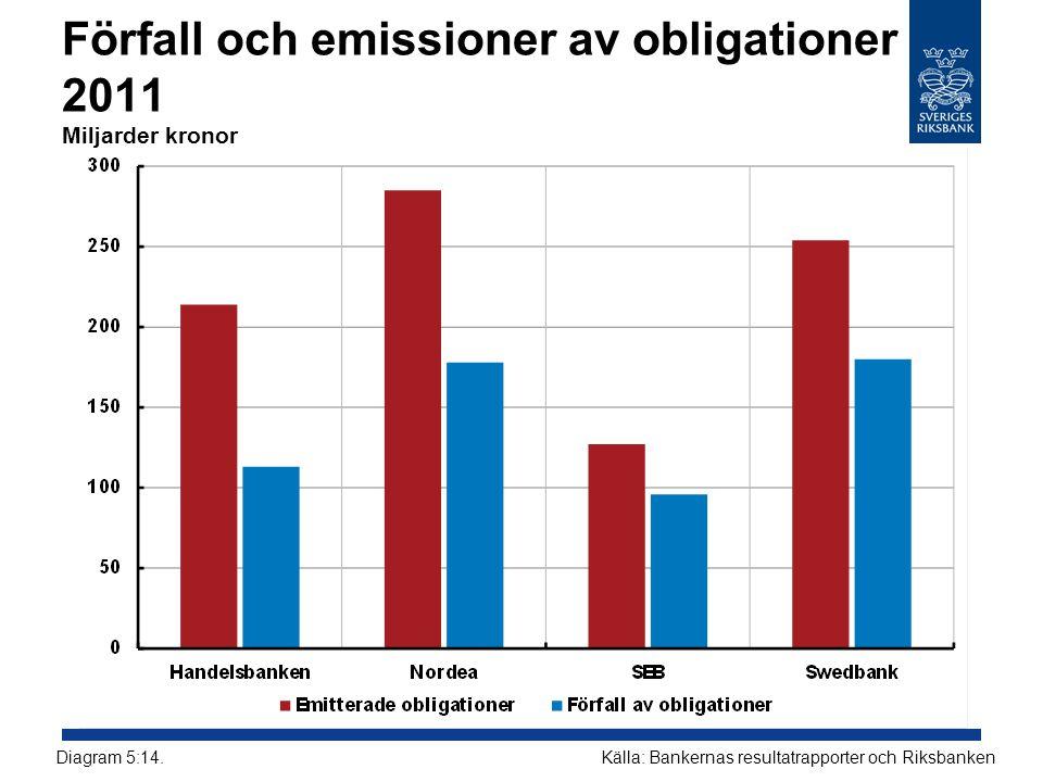 Förfall och emissioner av obligationer 2011 Miljarder kronor Källa: Bankernas resultatrapporter och RiksbankenDiagram 5:14.