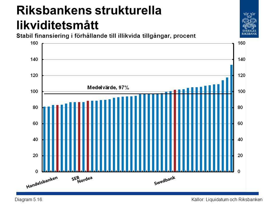 Riksbankens strukturella likviditetsmått Stabil finansiering i förhållande till illikvida tillgångar, procent Källor: Liquidatum och RiksbankenDiagram