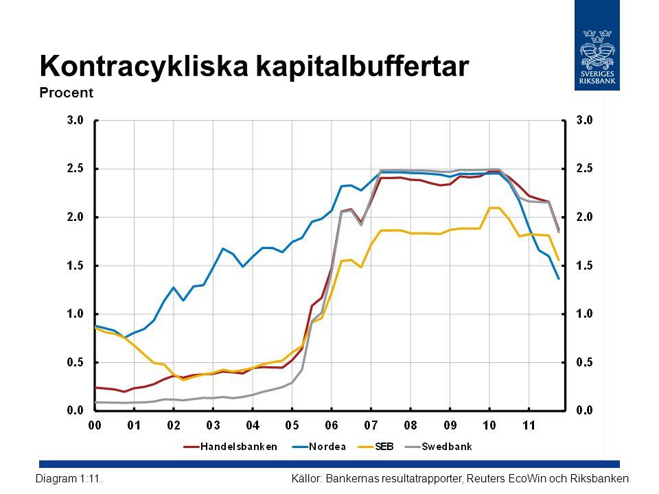 Kontracykliska kapitalbuffertar Procent Källor: Bankernas resultatrapporter, Reuters EcoWin och RiksbankenDiagram 1:11.