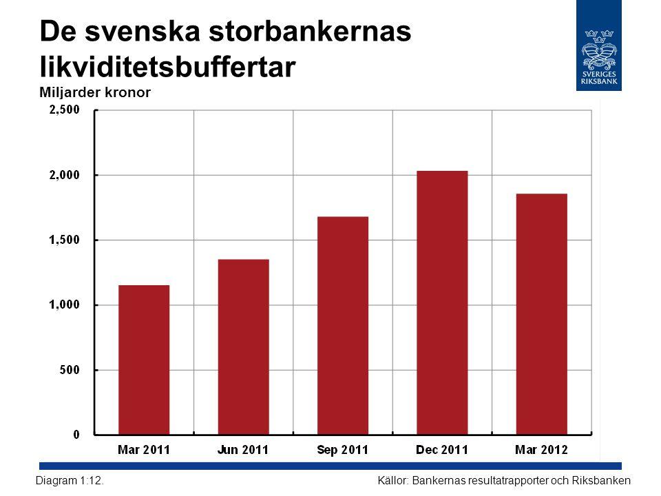 De svenska storbankernas likviditetsbuffertar Miljarder kronor Källor: Bankernas resultatrapporter och RiksbankenDiagram 1:12.