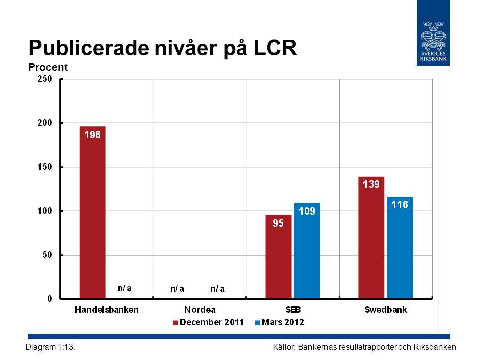 Publicerade nivåer på LCR Procent Källor: Bankernas resultatrapporter och RiksbankenDiagram 1:13.