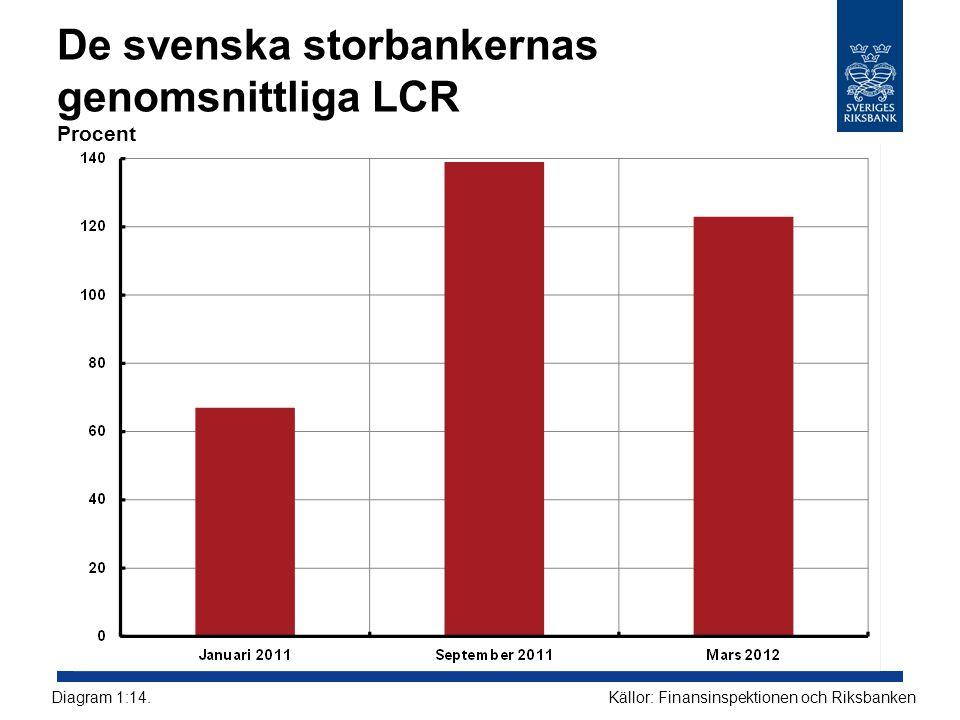 De svenska storbankernas genomsnittliga LCR Procent Källor: Finansinspektionen och RiksbankenDiagram 1:14.