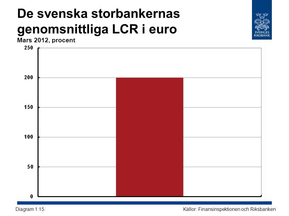 De svenska storbankernas genomsnittliga LCR i euro Mars 2012, procent Källor: Finansinspektionen och RiksbankenDiagram 1:15.