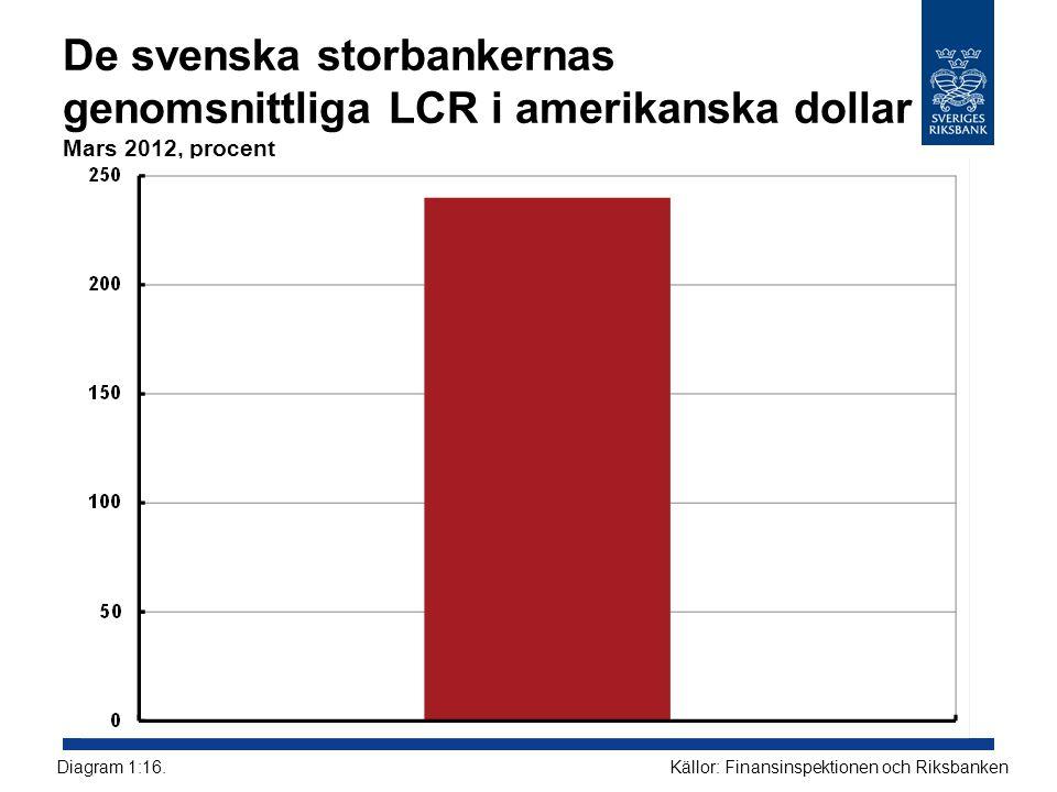 De svenska storbankernas genomsnittliga LCR i amerikanska dollar Mars 2012, procent Källor: Finansinspektionen och RiksbankenDiagram 1:16.