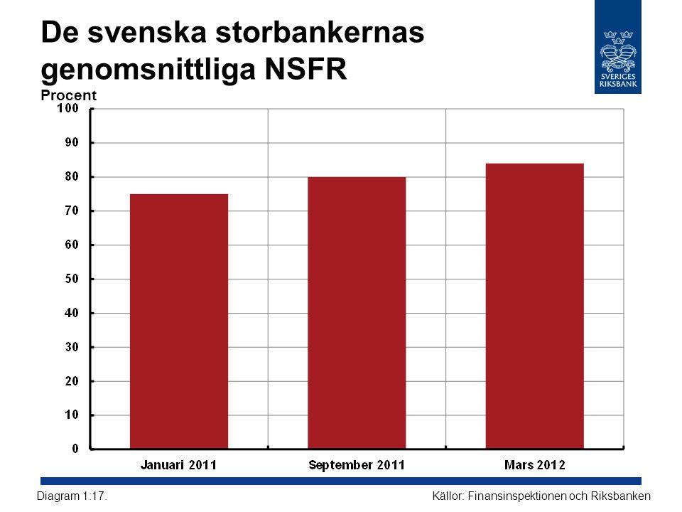 De svenska storbankernas genomsnittliga NSFR Procent Källor: Finansinspektionen och RiksbankenDiagram 1:17.