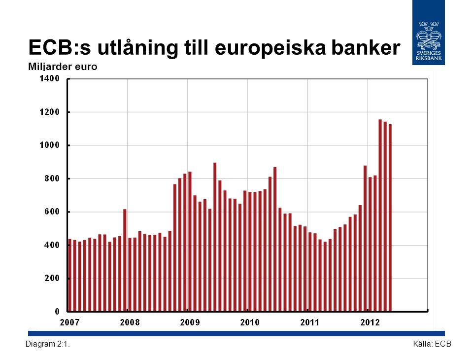 ECB:s utlåning till europeiska banker Miljarder euro Källa: ECBDiagram 2:1.