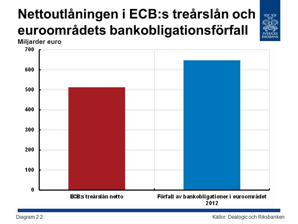 Nettoutlåningen i ECB:s treårslån och euroområdets bankobligationsförfall Miljarder euro Källor: Dealogic och RiksbankenDiagram 2:2.