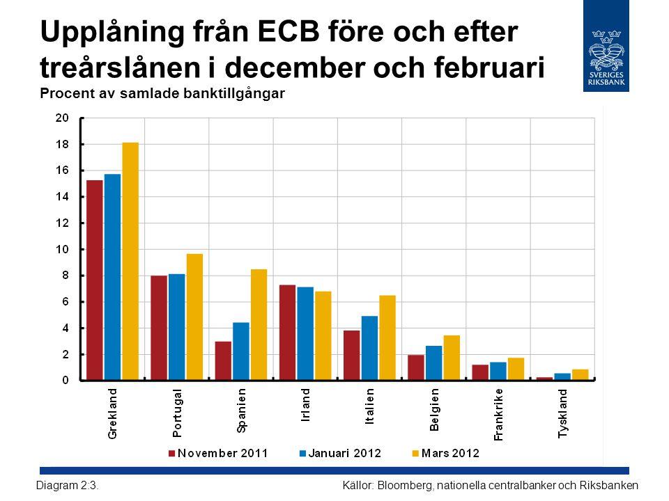 Upplåning från ECB före och efter treårslånen i december och februari Procent av samlade banktillgångar Källor: Bloomberg, nationella centralbanker oc