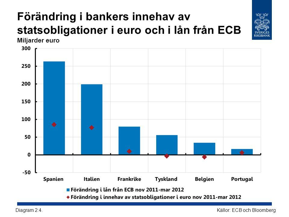 Förändring i bankers innehav av statsobligationer i euro och i lån från ECB Miljarder euro Källor: ECB och BloombergDiagram 2:4.