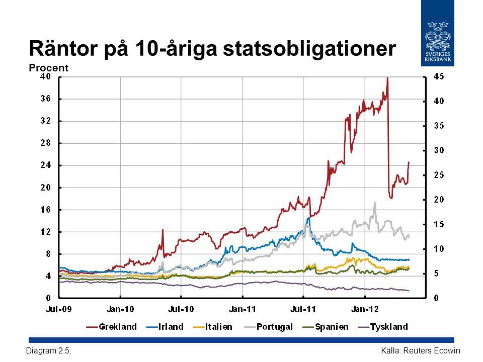 Räntor på 10-åriga statsobligationer Procent Källa: Reuters EcowinDiagram 2:5.