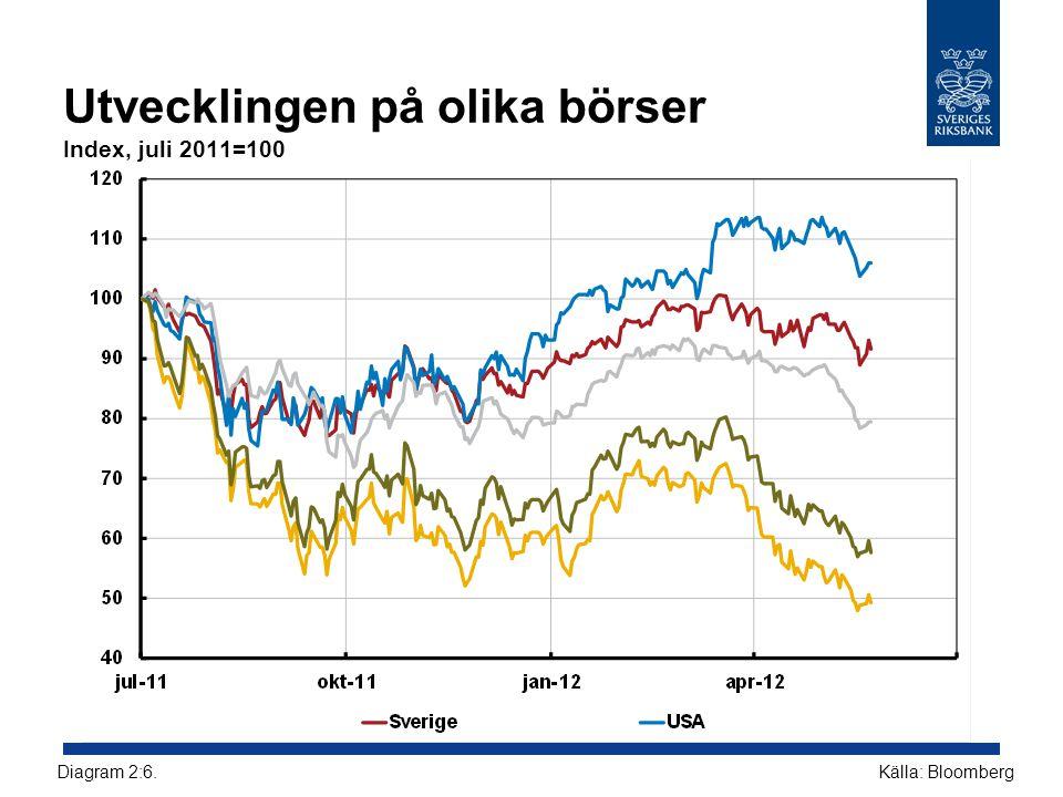 Utvecklingen på olika börser Index, juli 2011=100 Källa: BloombergDiagram 2:6.
