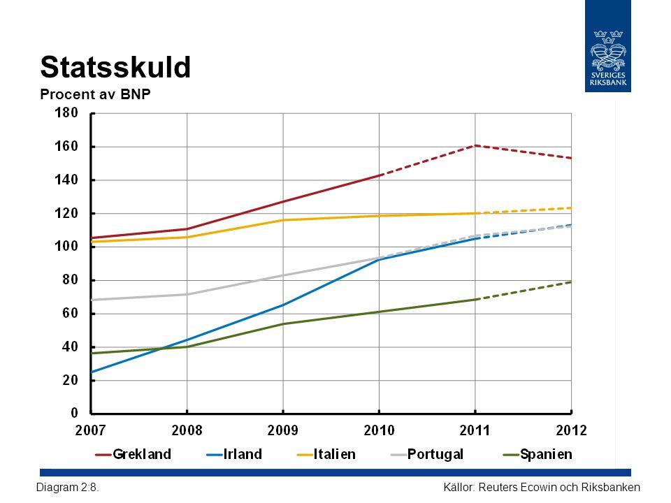 Statsskuld Procent av BNP Källor: Reuters Ecowin och RiksbankenDiagram 2:8.