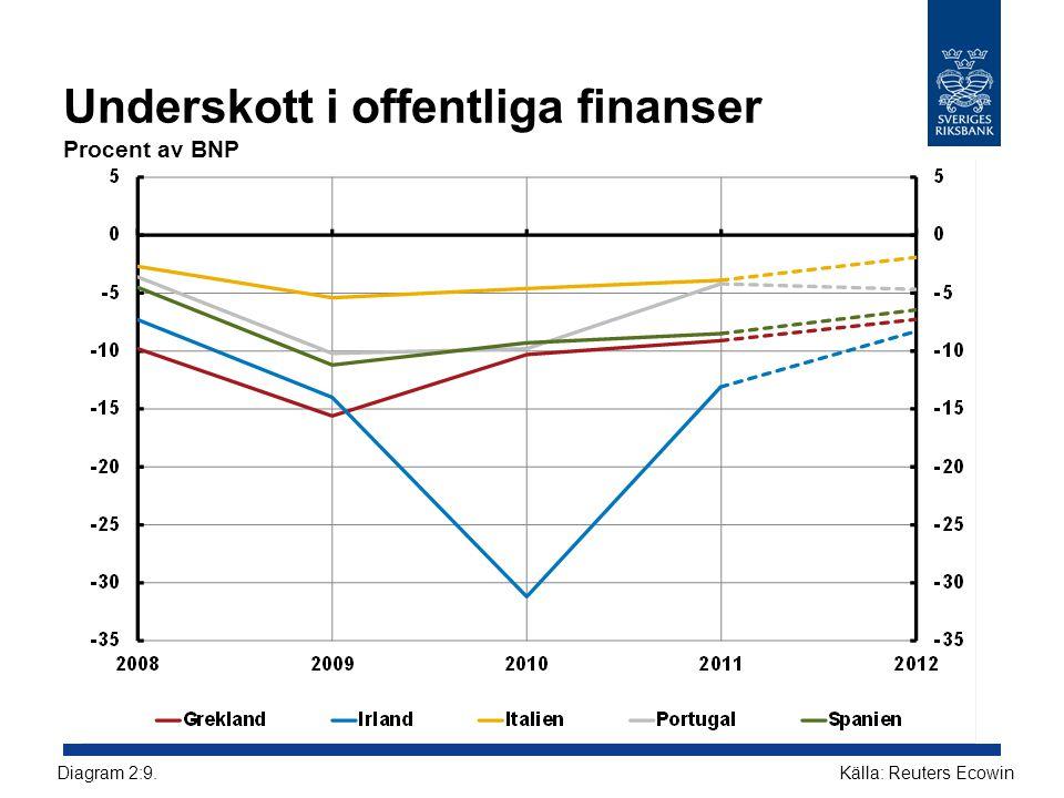 Underskott i offentliga finanser Procent av BNP Källa: Reuters EcowinDiagram 2:9.