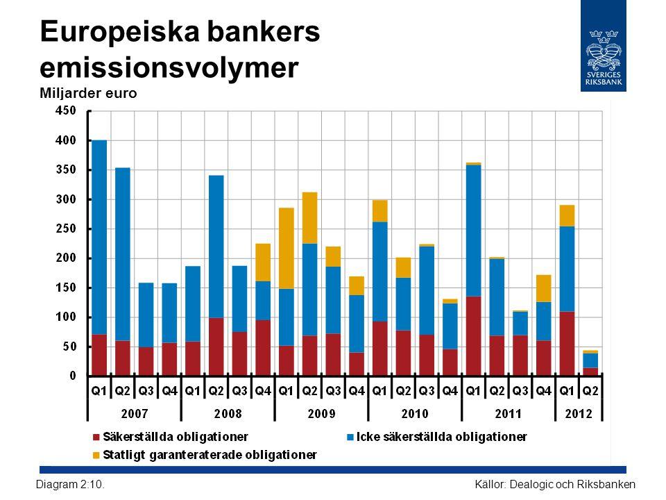 Europeiska bankers emissionsvolymer Miljarder euro Källor: Dealogic och RiksbankenDiagram 2:10.