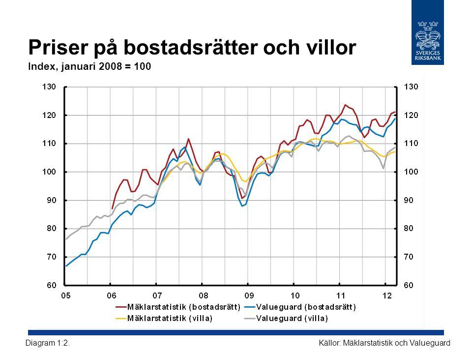 Priser på bostadsrätter och villor Index, januari 2008 = 100 Källor: Mäklarstatistik och ValueguardDiagram 1:2.