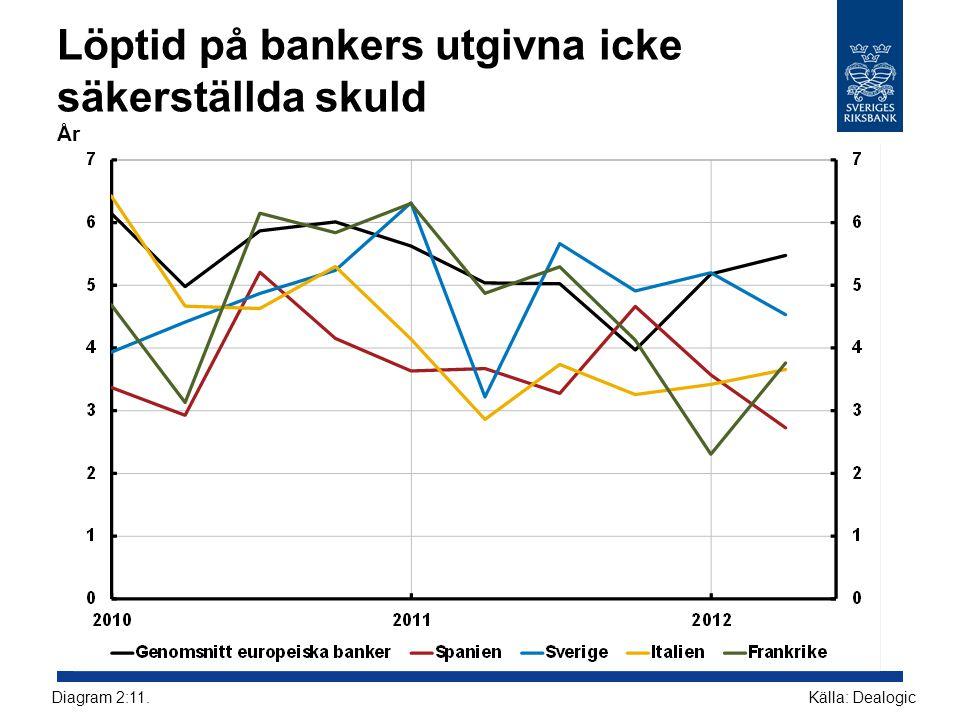 Löptid på bankers utgivna icke säkerställda skuld År Källa: DealogicDiagram 2:11.