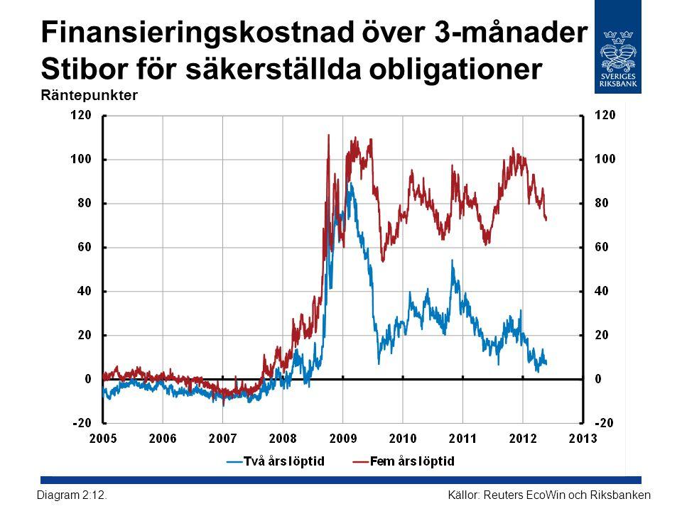 Finansieringskostnad över 3-månader Stibor för säkerställda obligationer Räntepunkter Källor: Reuters EcoWin och RiksbankenDiagram 2:12.
