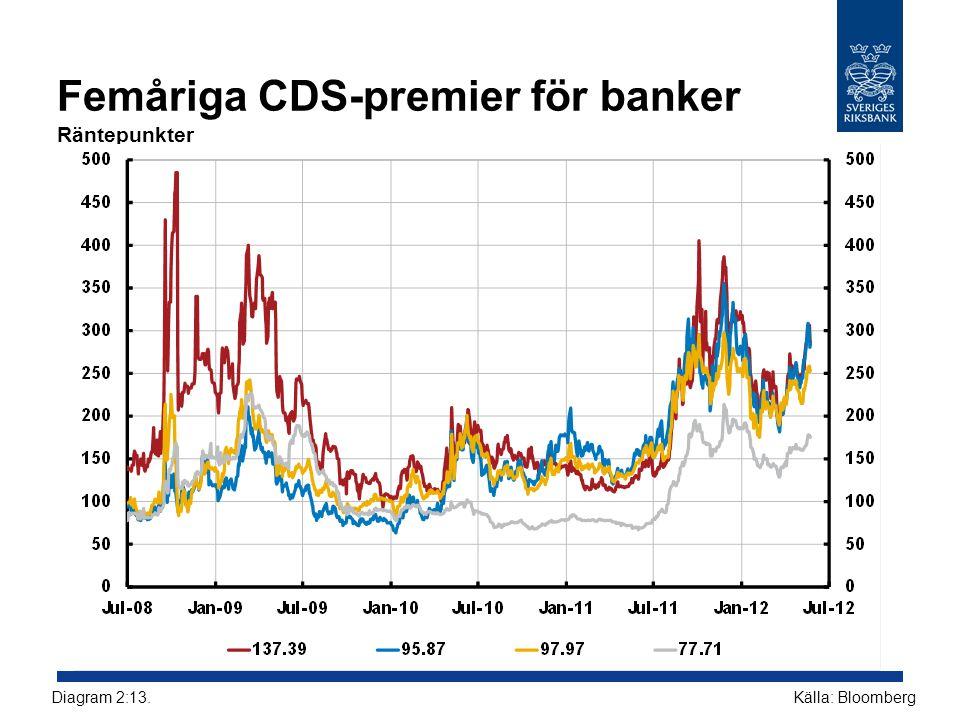 Femåriga CDS-premier för banker Räntepunkter Källa: BloombergDiagram 2:13.