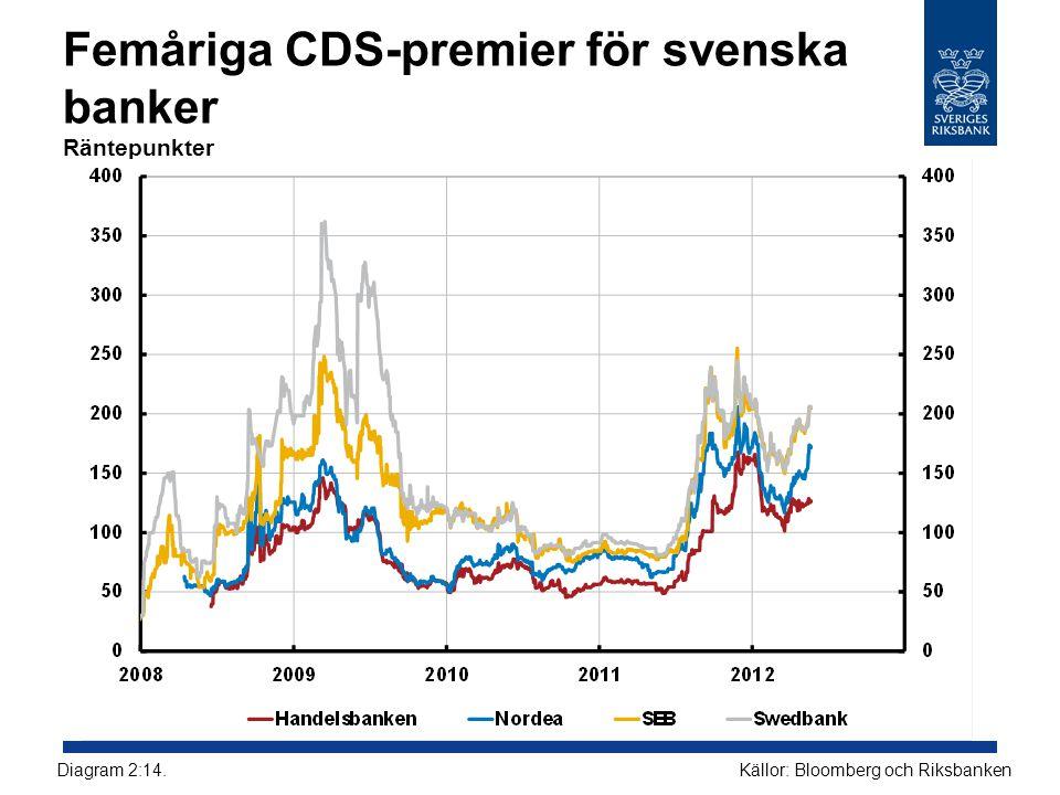 Femåriga CDS-premier för svenska banker Räntepunkter Källor: Bloomberg och RiksbankenDiagram 2:14.