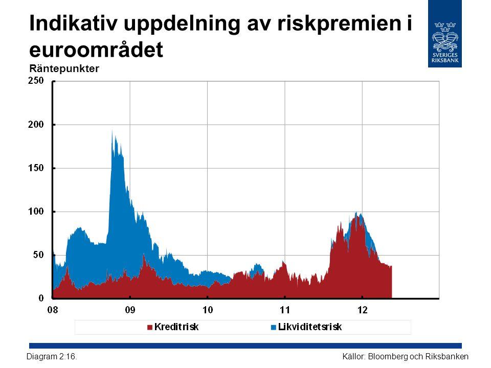 Indikativ uppdelning av riskpremien i euroområdet Räntepunkter Källor: Bloomberg och RiksbankenDiagram 2:16.