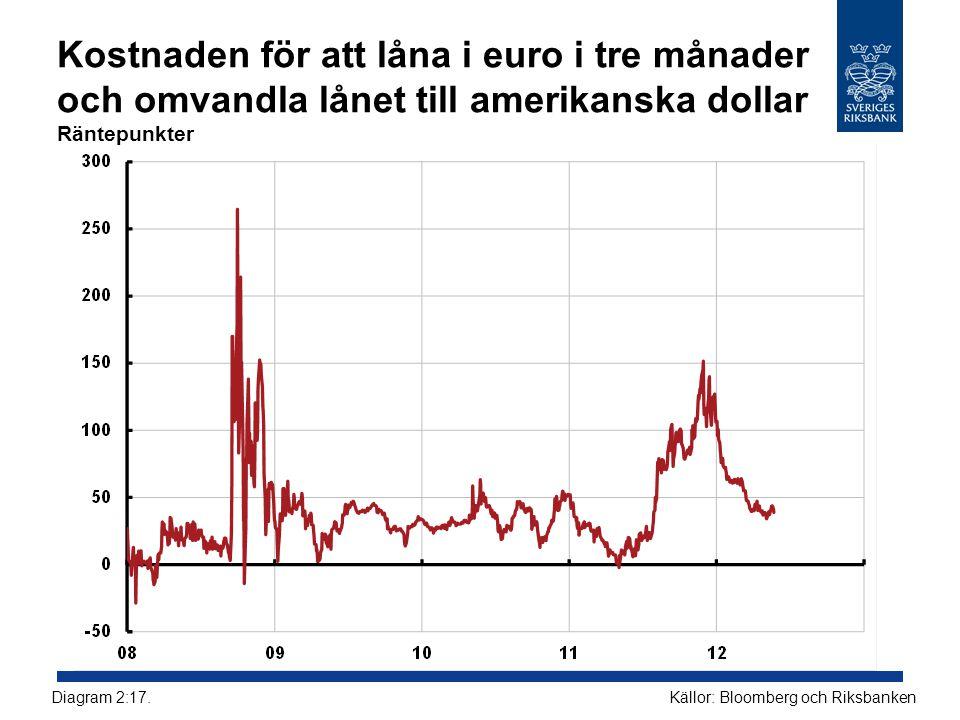 Kostnaden för att låna i euro i tre månader och omvandla lånet till amerikanska dollar Räntepunkter Källor: Bloomberg och RiksbankenDiagram 2:17.