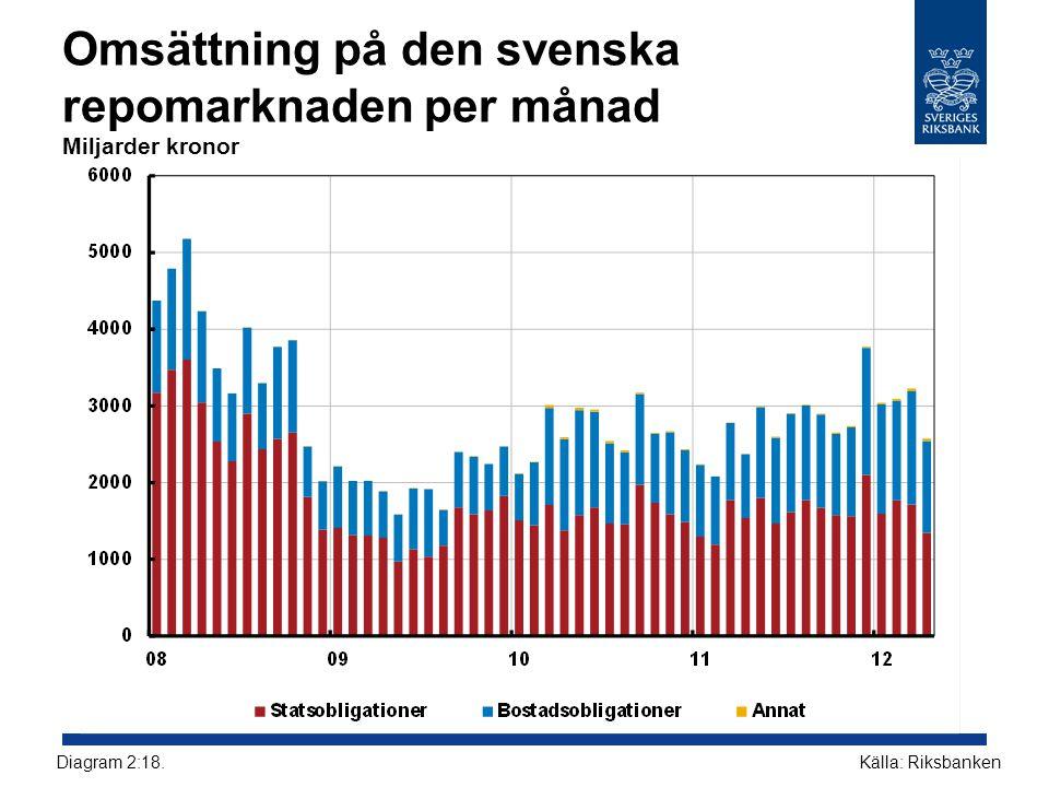 Omsättning på den svenska repomarknaden per månad Miljarder kronor Källa: RiksbankenDiagram 2:18.