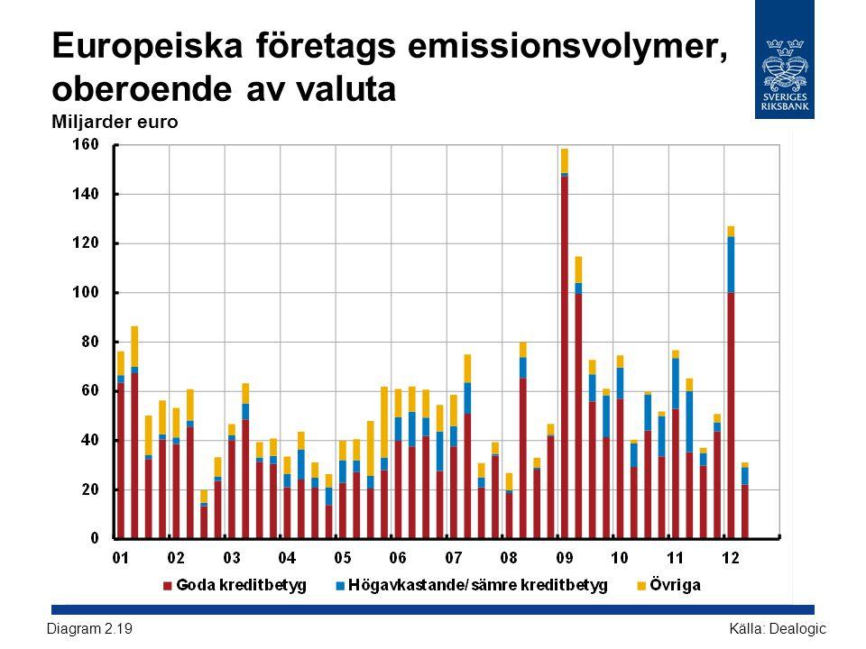 Europeiska företags emissionsvolymer, oberoende av valuta Miljarder euro Källa: DealogicDiagram 2.19