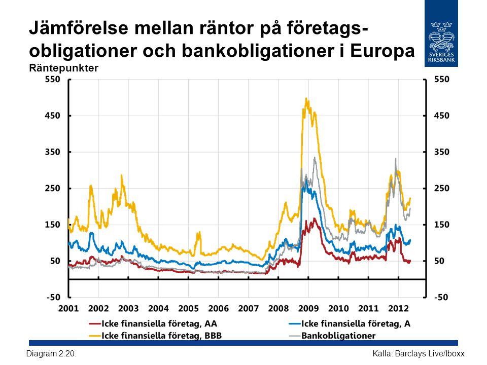 Jämförelse mellan räntor på företags- obligationer och bankobligationer i Europa Räntepunkter Källa: Barclays Live/IboxxDiagram 2:20.
