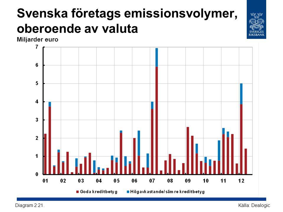 Svenska företags emissionsvolymer, oberoende av valuta Miljarder euro Källa: DealogicDiagram 2:21.