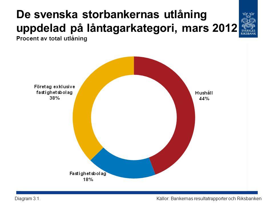 De svenska storbankernas utlåning uppdelad på låntagarkategori, mars 2012 Procent av total utlåning Källor: Bankernas resultatrapporter och Riksbanken