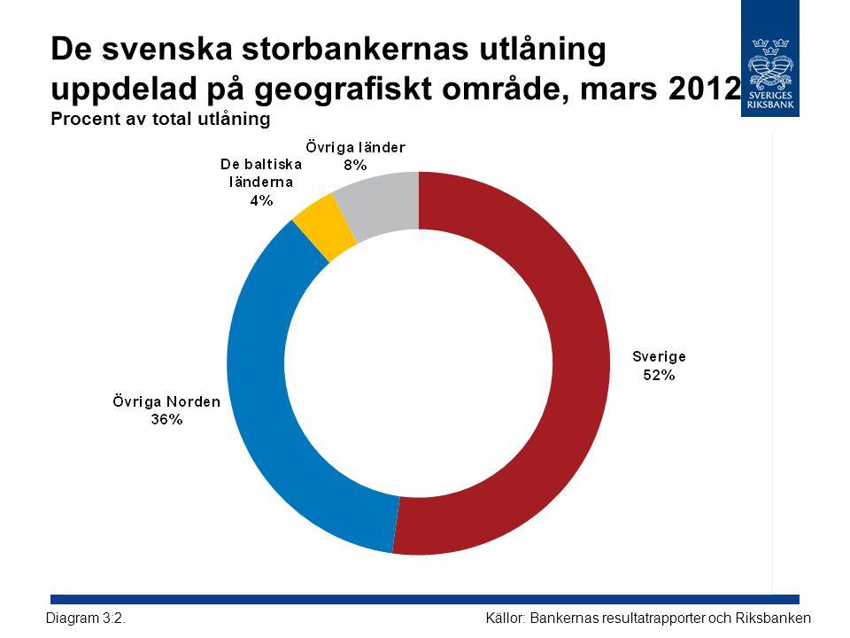 De svenska storbankernas utlåning uppdelad på geografiskt område, mars 2012 Procent av total utlåning Källor: Bankernas resultatrapporter och Riksbank
