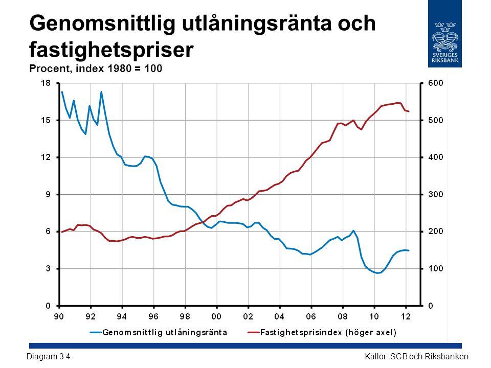 Genomsnittlig utlåningsränta och fastighetspriser Procent, index 1980 = 100 Källor: SCB och RiksbankenDiagram 3:4.