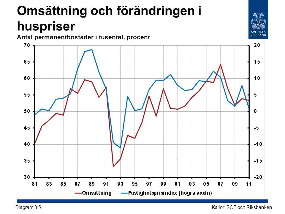 Omsättning och förändringen i huspriser Antal permanentbostäder i tusental, procent Källor: SCB och RiksbankenDiagram 3:5.