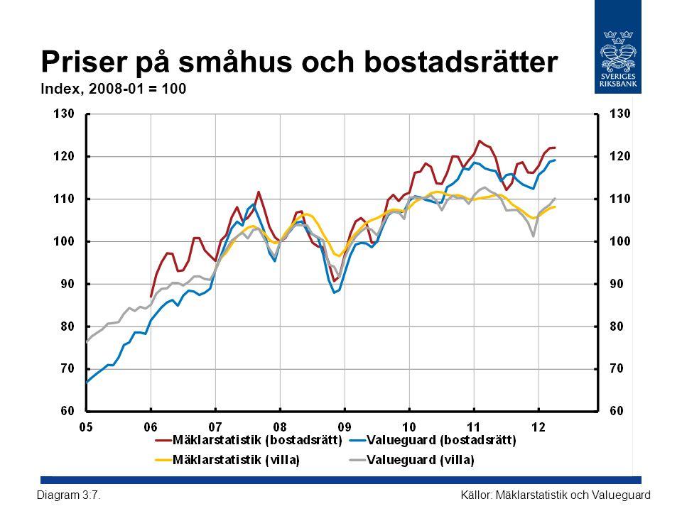 Priser på småhus och bostadsrätter Index, 2008-01 = 100 Källor: Mäklarstatistik och ValueguardDiagram 3:7.