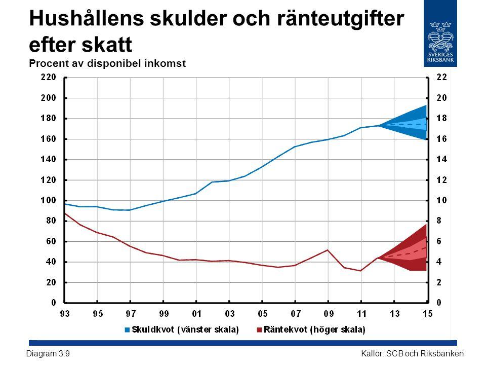 Hushållens skulder och ränteutgifter efter skatt Procent av disponibel inkomst Källor: SCB och RiksbankenDiagram 3:9