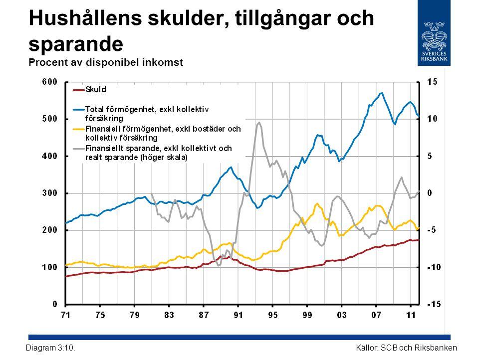 Hushållens skulder, tillgångar och sparande Procent av disponibel inkomst Källor: SCB och RiksbankenDiagram 3:10.
