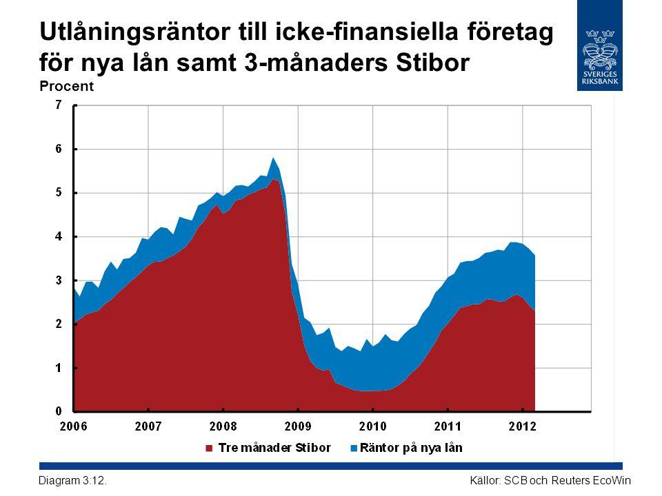 Utlåningsräntor till icke-finansiella företag för nya lån samt 3-månaders Stibor Procent Källor: SCB och Reuters EcoWin Diagram 3:12.
