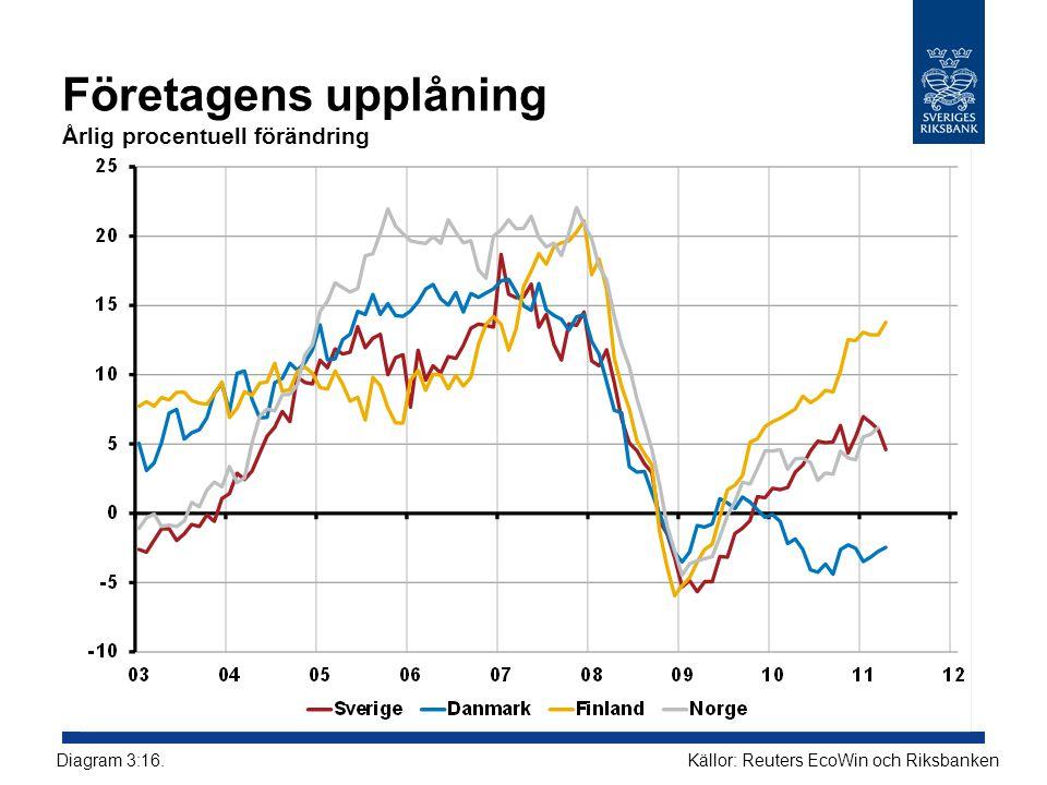 Företagens upplåning Årlig procentuell förändring Källor: Reuters EcoWin och RiksbankenDiagram 3:16.