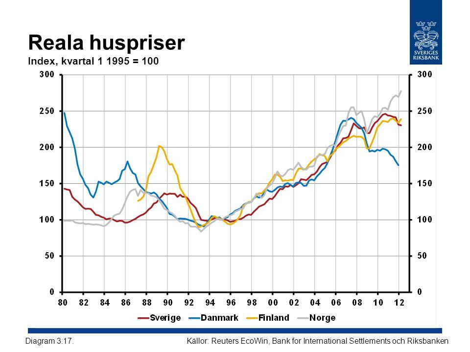 Reala huspriser Index, kvartal 1 1995 = 100 Källor: Reuters EcoWin, Bank for International Settlements och RiksbankenDiagram 3:17.