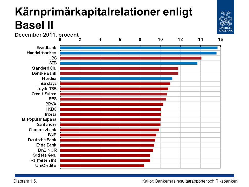 Kärnprimärkapitalrelationer enligt Basel II December 2011, procent Källor: Bankernas resultatrapporter och RiksbankenDiagram 1:5.