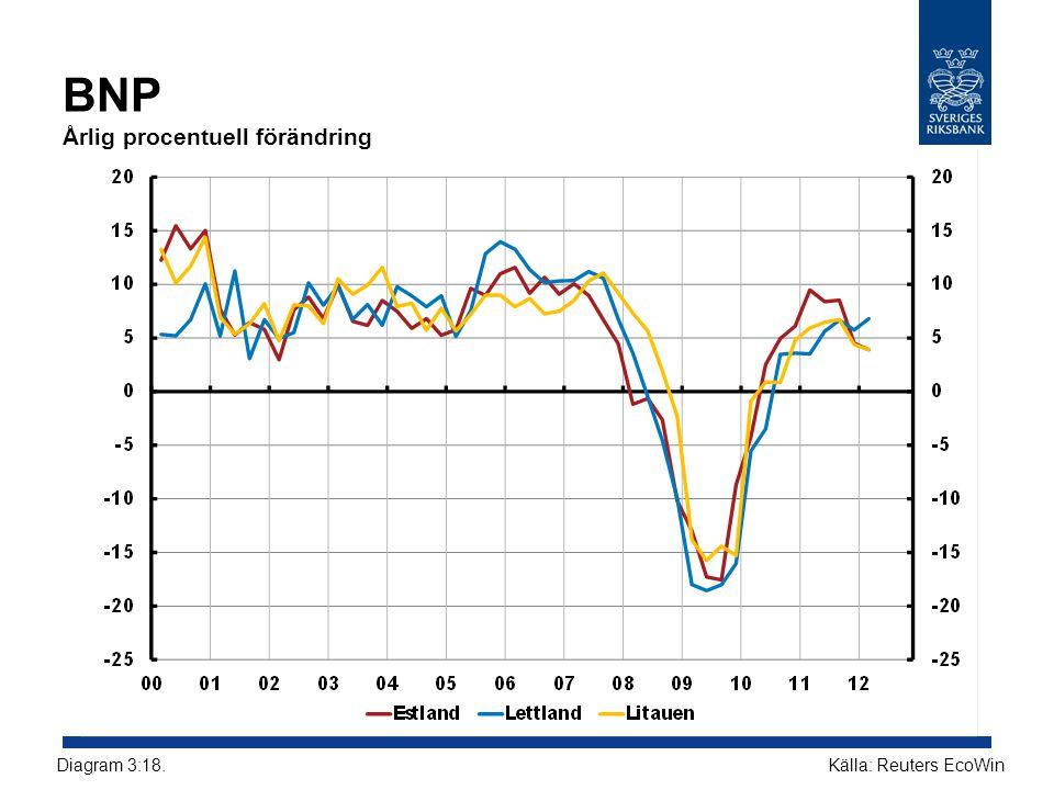 BNP Årlig procentuell förändring Källa: Reuters EcoWinDiagram 3:18.