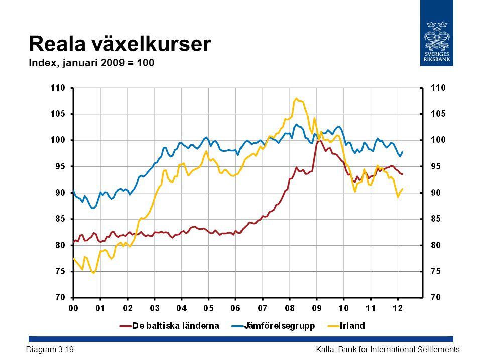 Reala växelkurser Index, januari 2009 = 100 Källa: Bank for International SettlementsDiagram 3:19.