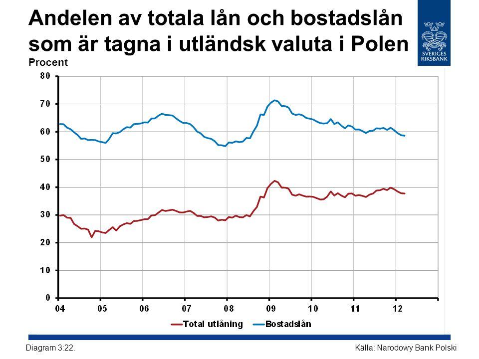Andelen av totala lån och bostadslån som är tagna i utländsk valuta i Polen Procent Källa: Narodowy Bank PolskiDiagram 3:22.