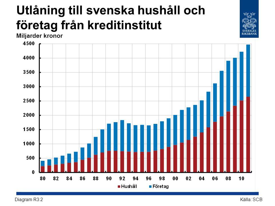 Utlåning till svenska hushåll och företag från kreditinstitut Miljarder kronor Källa: SCBDiagram R3:2