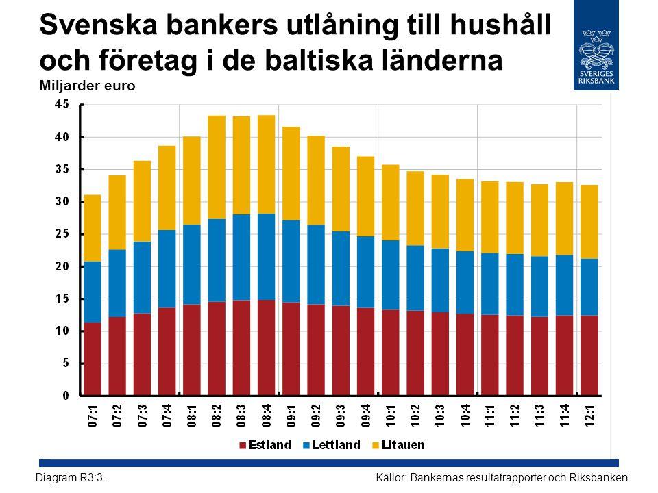 Svenska bankers utlåning till hushåll och företag i de baltiska länderna Miljarder euro Källor: Bankernas resultatrapporter och RiksbankenDiagram R3:3