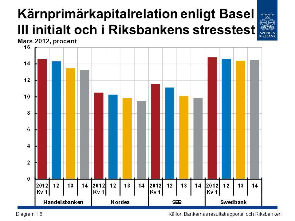 Kärnprimärkapitalrelation enligt Basel III initialt och i Riksbankens stresstest Mars 2012, procent Källor: Bankernas resultatrapporter och Riksbanken