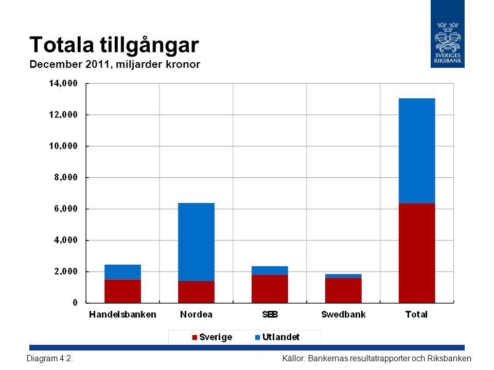 Totala tillgångar December 2011, miljarder kronor Källor: Bankernas resultatrapporter och RiksbankenDiagram 4:2.