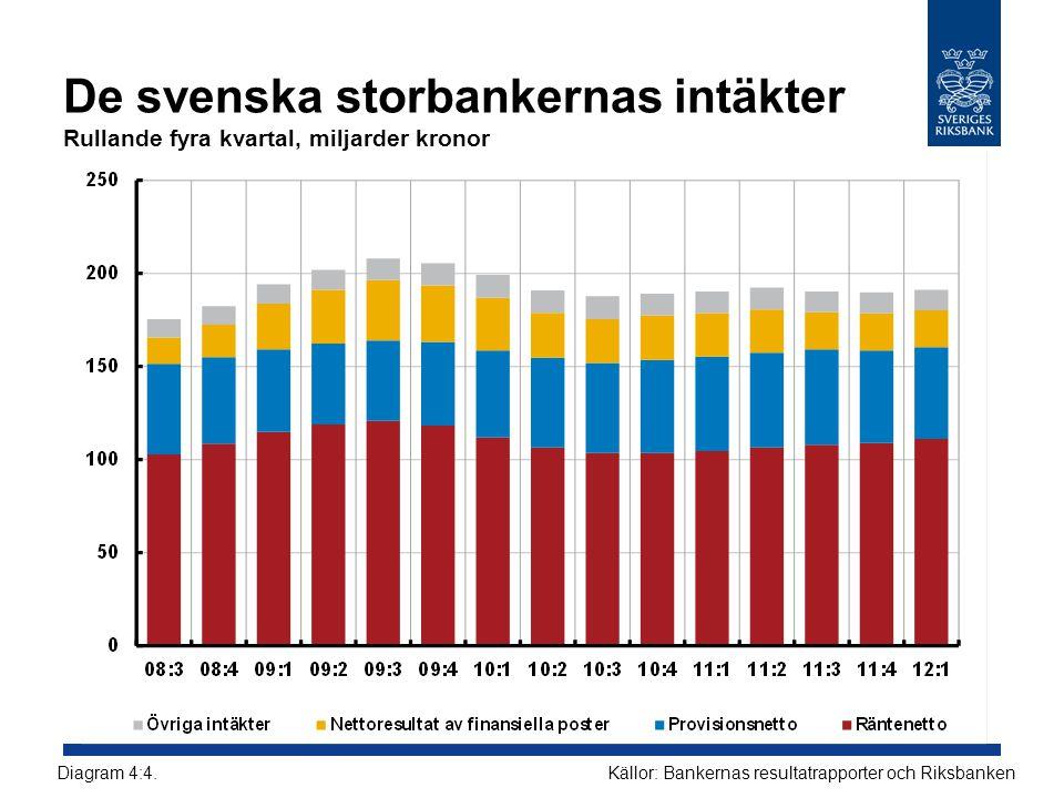 De svenska storbankernas intäkter Rullande fyra kvartal, miljarder kronor Källor: Bankernas resultatrapporter och RiksbankenDiagram 4:4.
